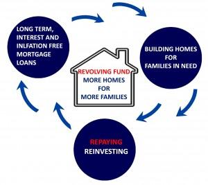 Revolving fund new